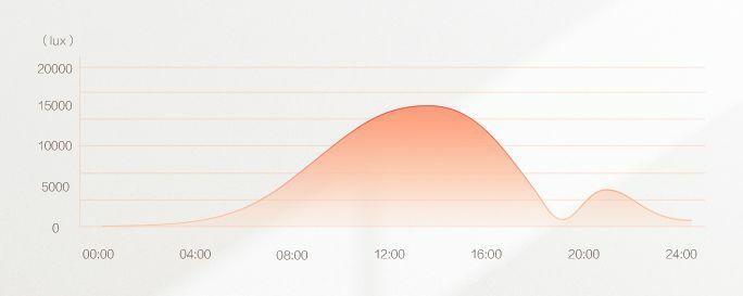 light-detection-sensor-fenyerzekelo-zigbee-t06